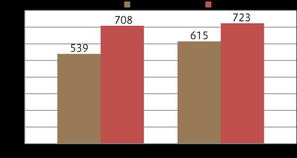 2地区参加者の通過率
